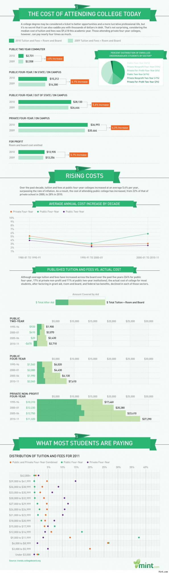 The Cost of Attending College Today Infographic