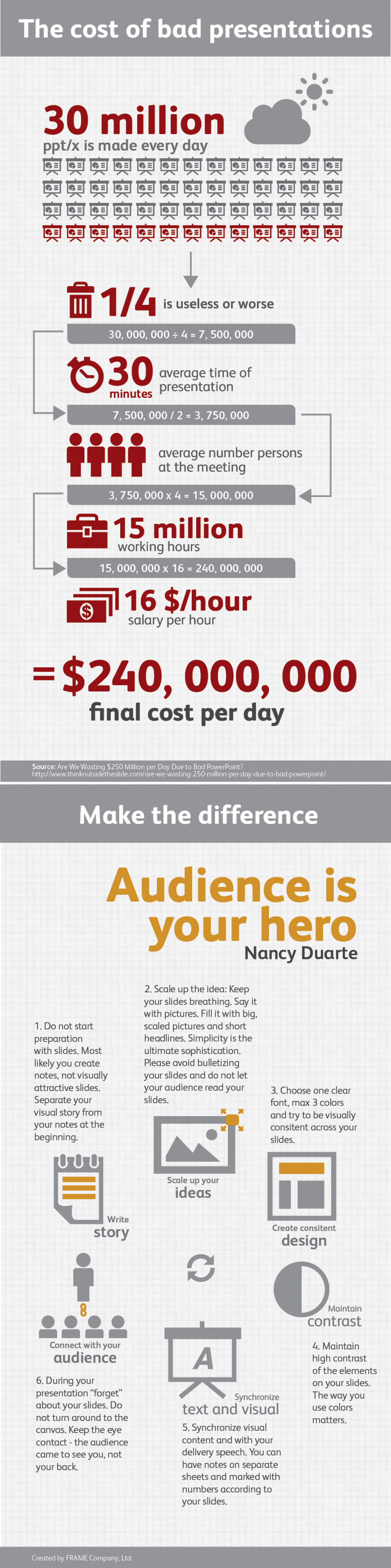 The cost of bad presentations and how to make the difference Infographic
