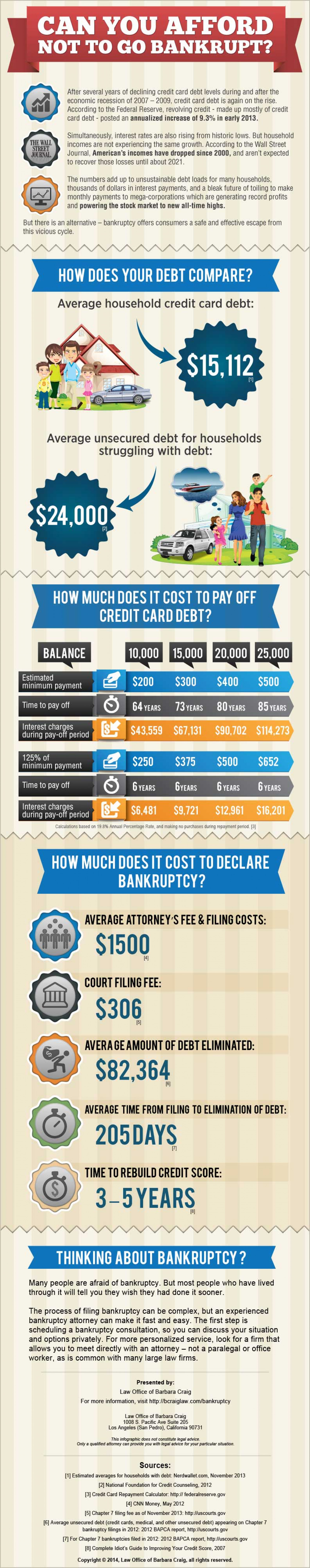 The Cost of Bankruptcy Infographic
