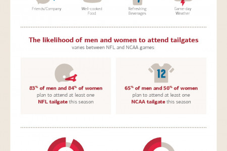 The Cost of Being a Fan: How fans are supporting their favorite teams this fall Infographic