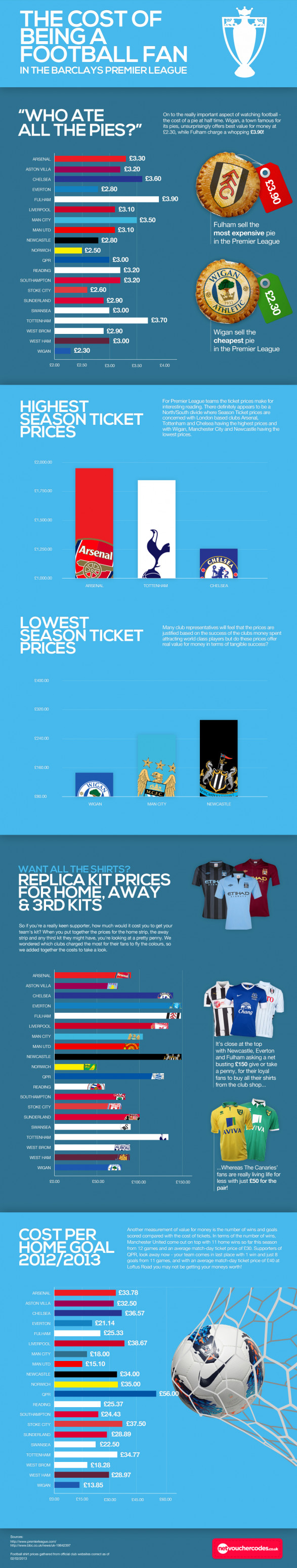 The Cost of Being a Football Fan