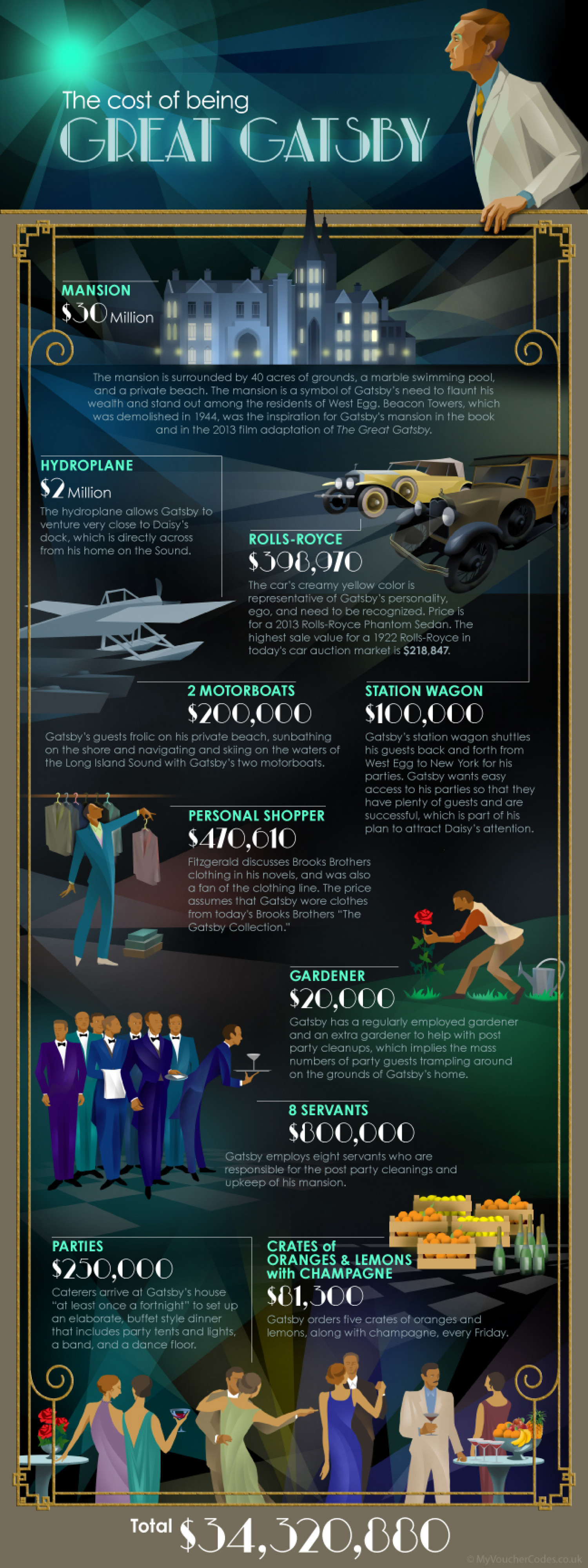 The Cost of Being Great Gatsby Infographic