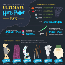 The Cost of Being the Ultimate Harry Potter Fan Infographic