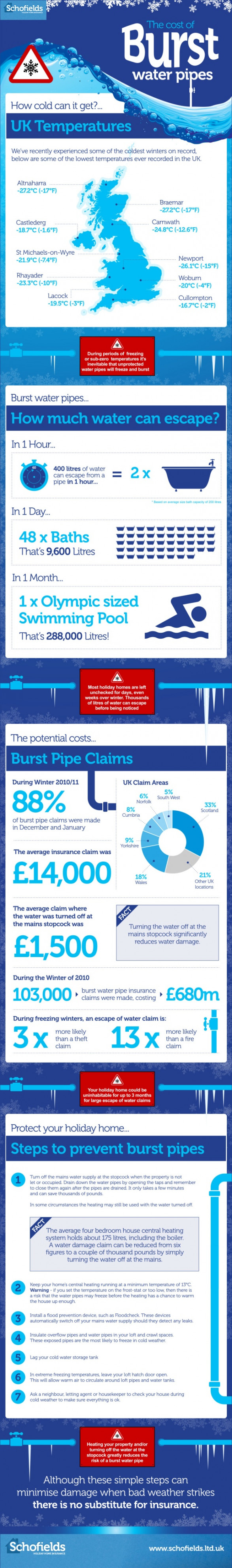 The Cost of Burst Water Pipes