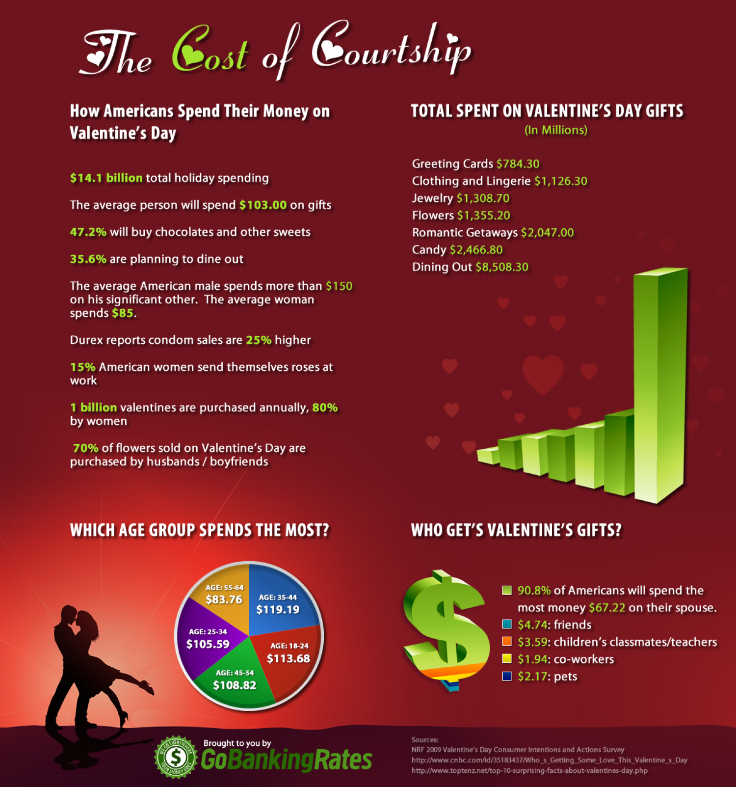 The Cost of Courtship Infographic