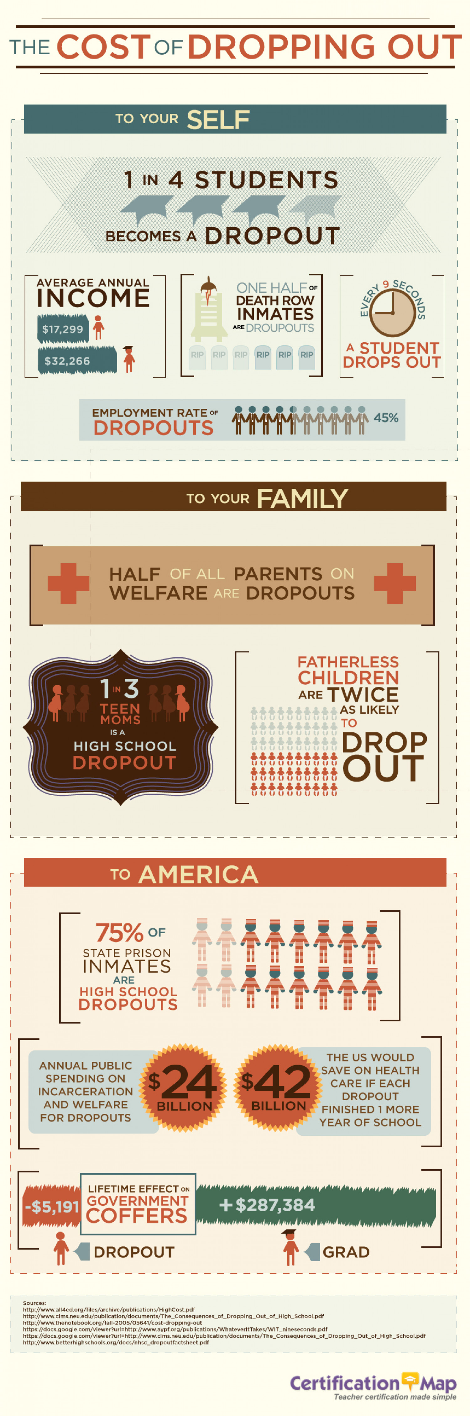 The Cost of Dropping Out Infographic