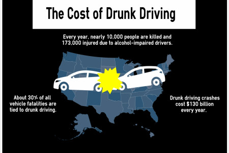 The Cost of Drunk Driving Infographic