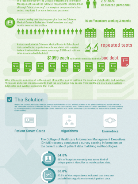 The Cost of Duplicate Medical Records and Overlays in Healthcare Infographic