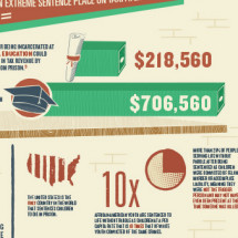 The Cost of Incarcerating a Child for Life in the United States Infographic