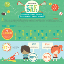 The Cost of Kids' Sports Infographic