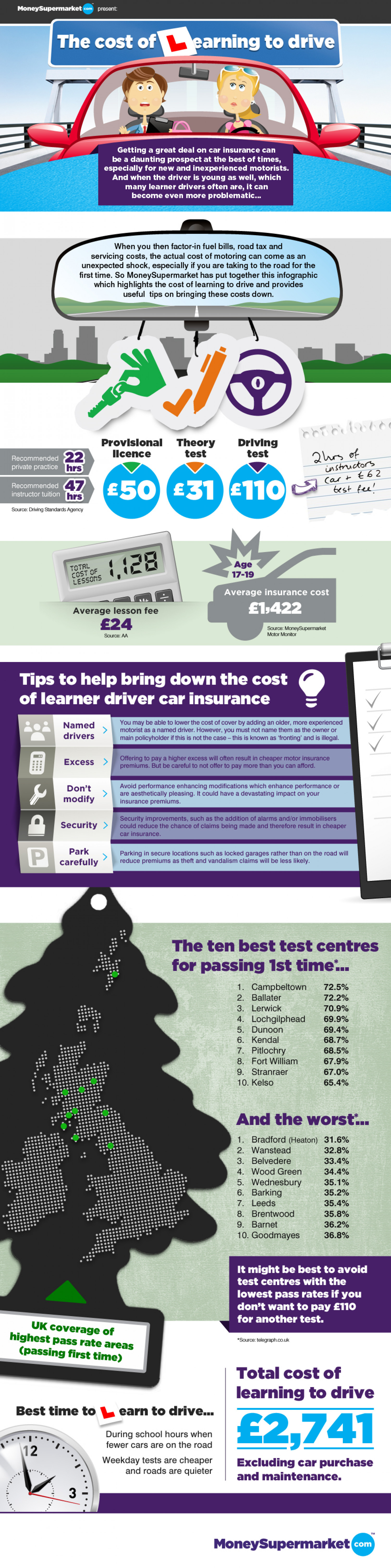 The Cost of Learning To Drive Infographic