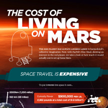 The Cost of Living on Mars Infographic