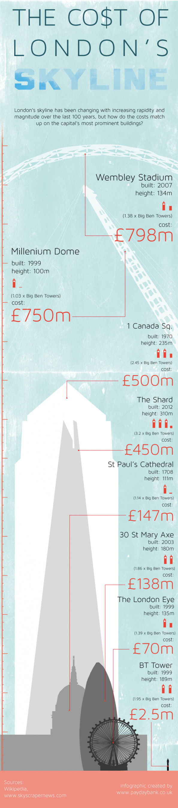The Cost of London's Skyline Infographic