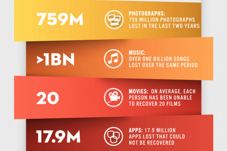 The Cost of Lost Digital Media Content Infographic