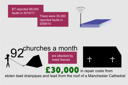 The Cost of Metal Theft in the UK Infographic