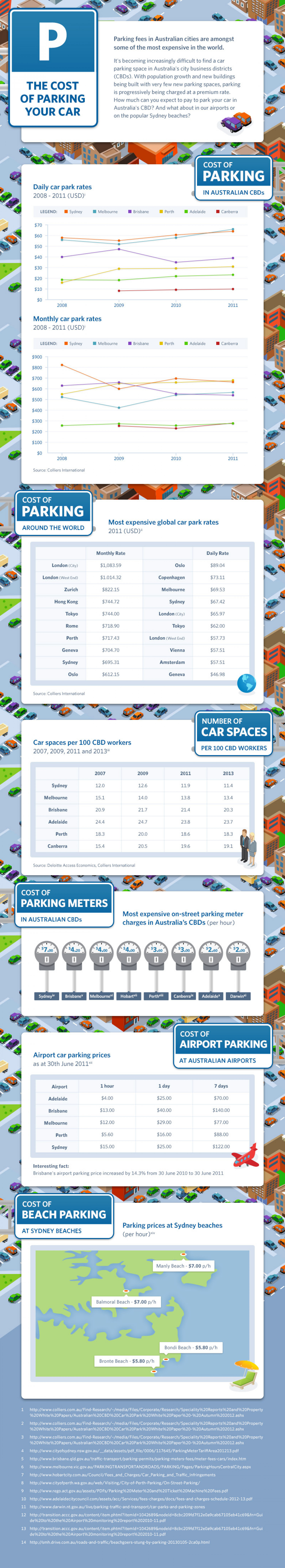 The cost of parking your car Infographic