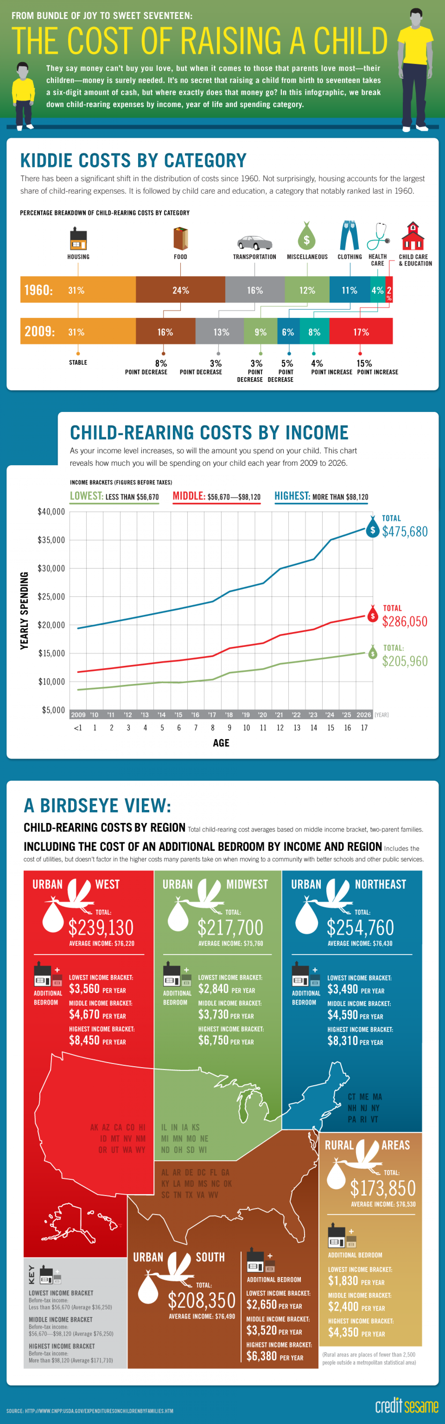 The Cost of Raising a Child Infographic