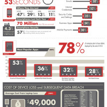 The Cost of Stolen Laptops Tablets and Smartphones Infographic