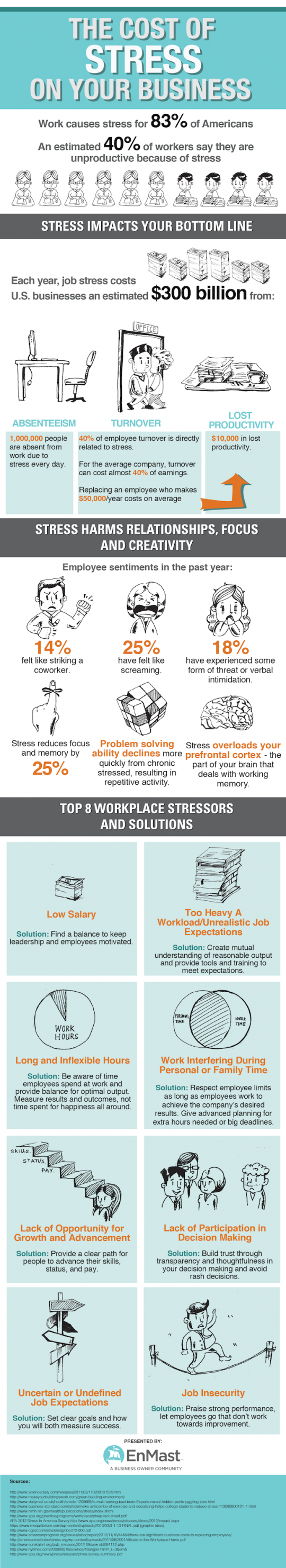 The Cost Of Stress On Your Business