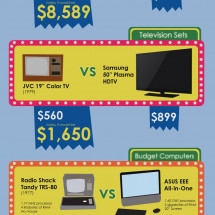 The Cost of Technology Over the Decades  Infographic