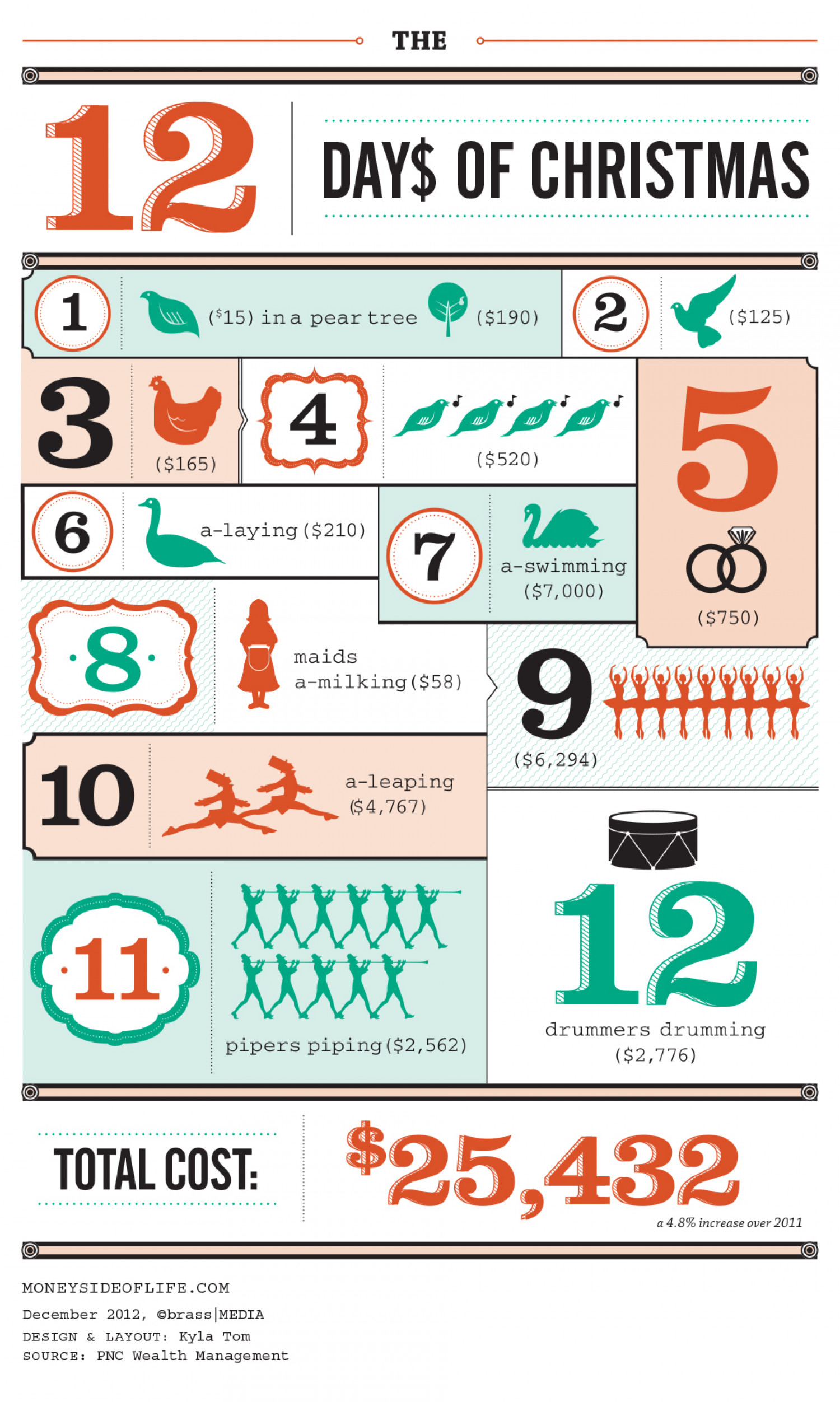 The Cost of the 12 Days of Christmas Infographic