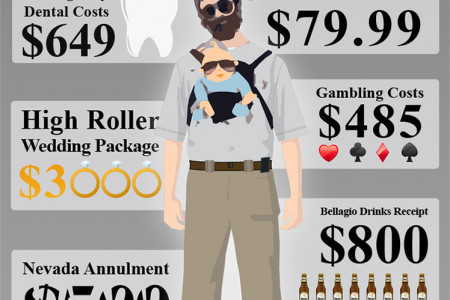 The Cost of the Hangover Holiday in Vegas Infographic