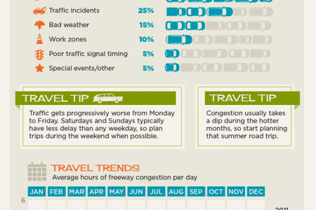 The Cost of Traffic Congestion Infographic