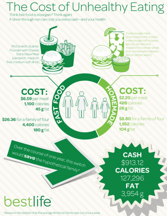 The Cost of Unhealthy Eating