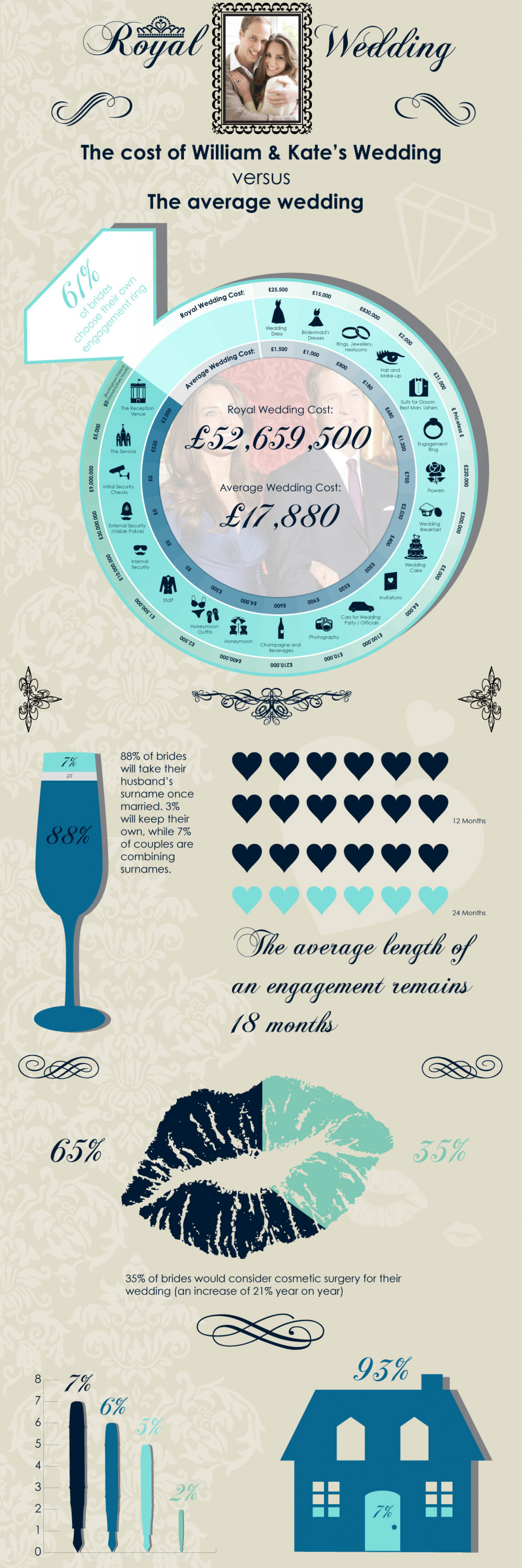 The Cost Of William & Kate's Wedding Infographic