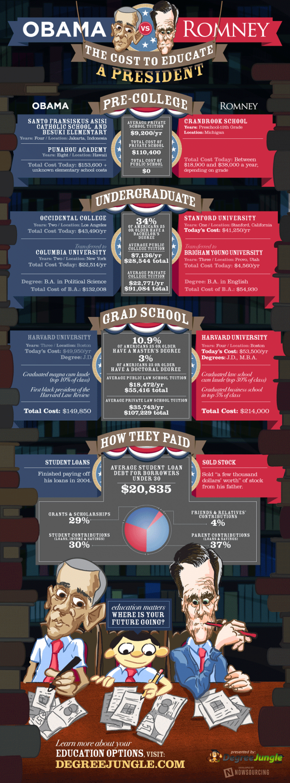 The Cost to Educate a President Infographic