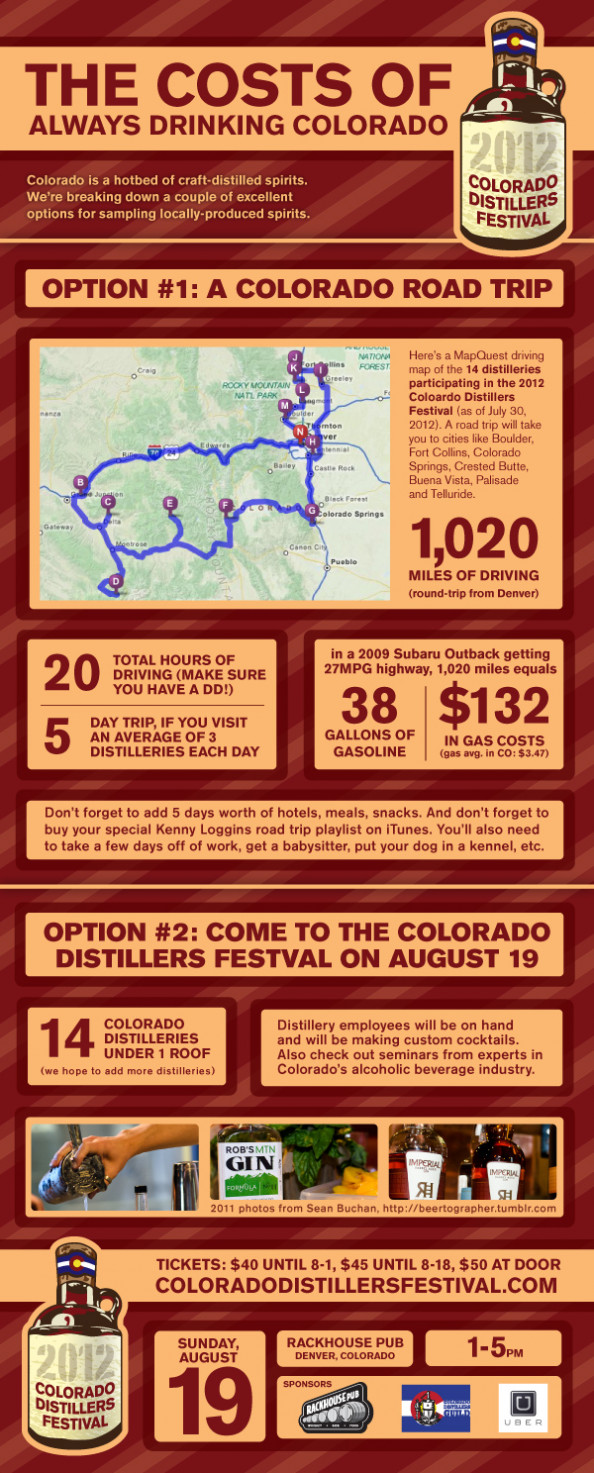 The Costs of Always Drinking Colorado Infographic