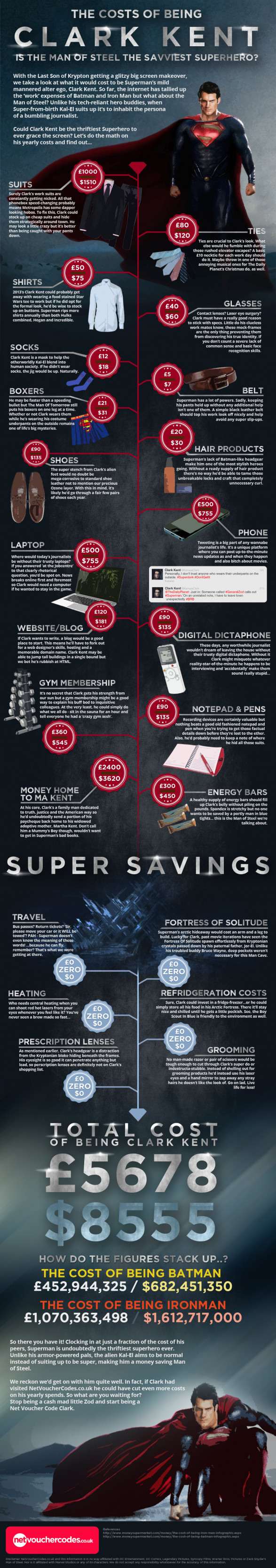 The Costs of Being Clark Kent