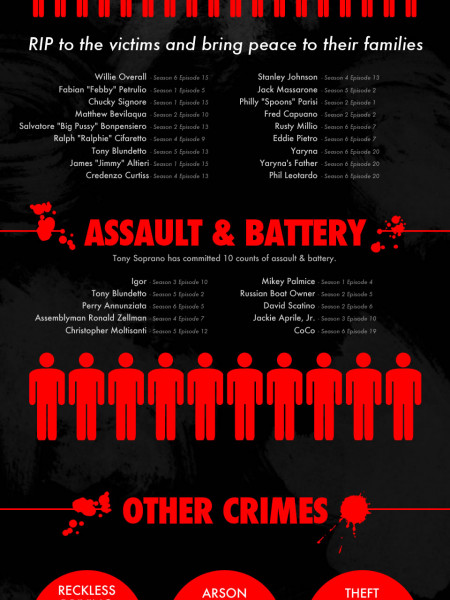 The Crimes Of Tony Soprano Infographic