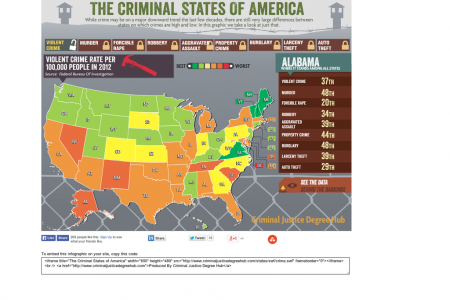 The Criminal States of America Infographic