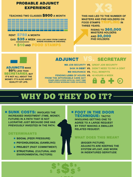 The Un-hired ED: The growing adjunct crisis Infographic