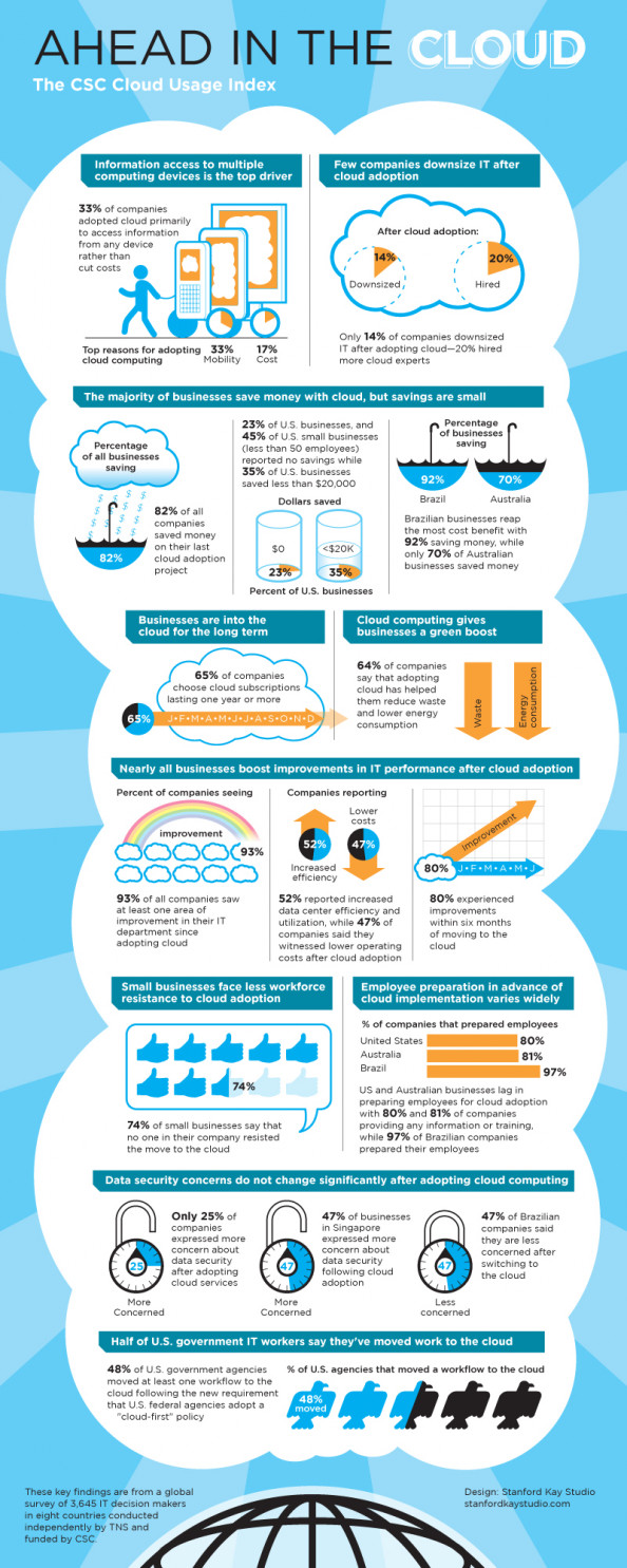 The CSC Cloud Usage Index Infographic