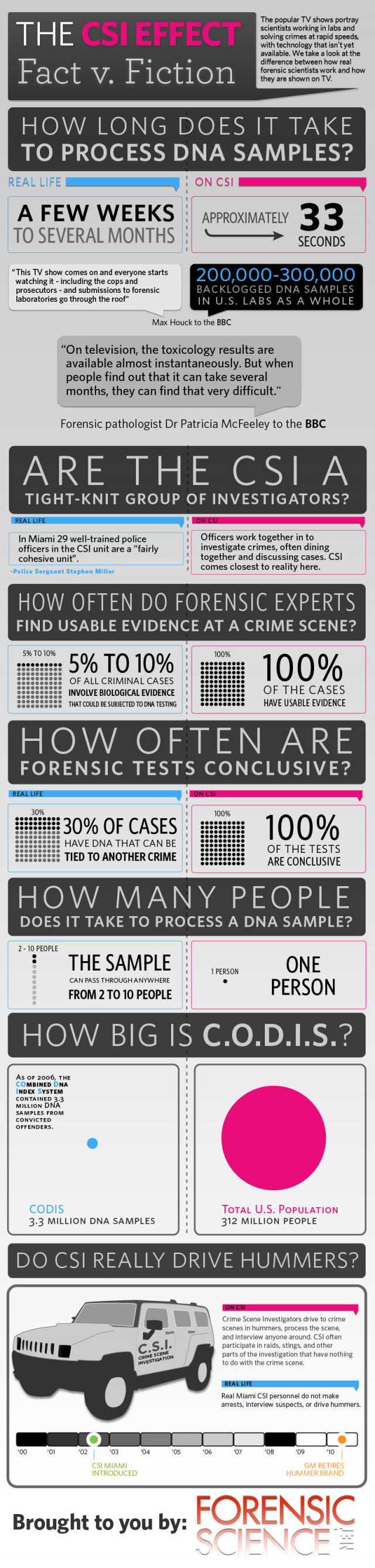 The CSI Effect: Fact vs. Fiction