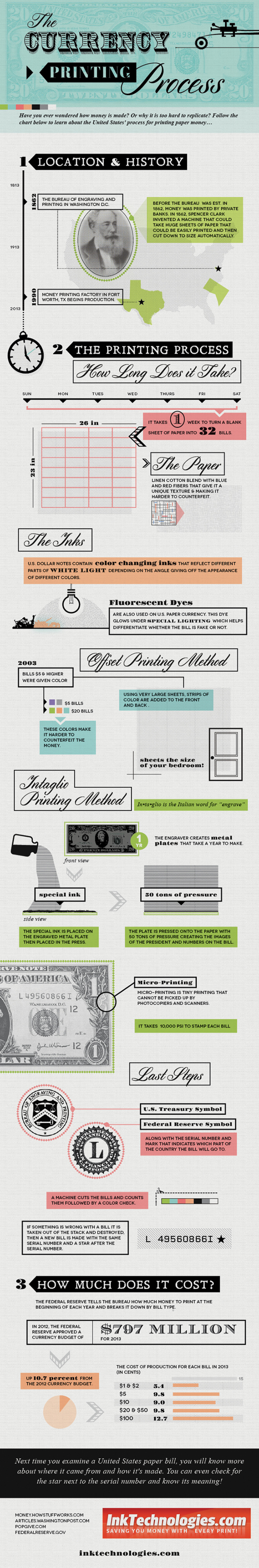 The Currency Printing Process Infographic