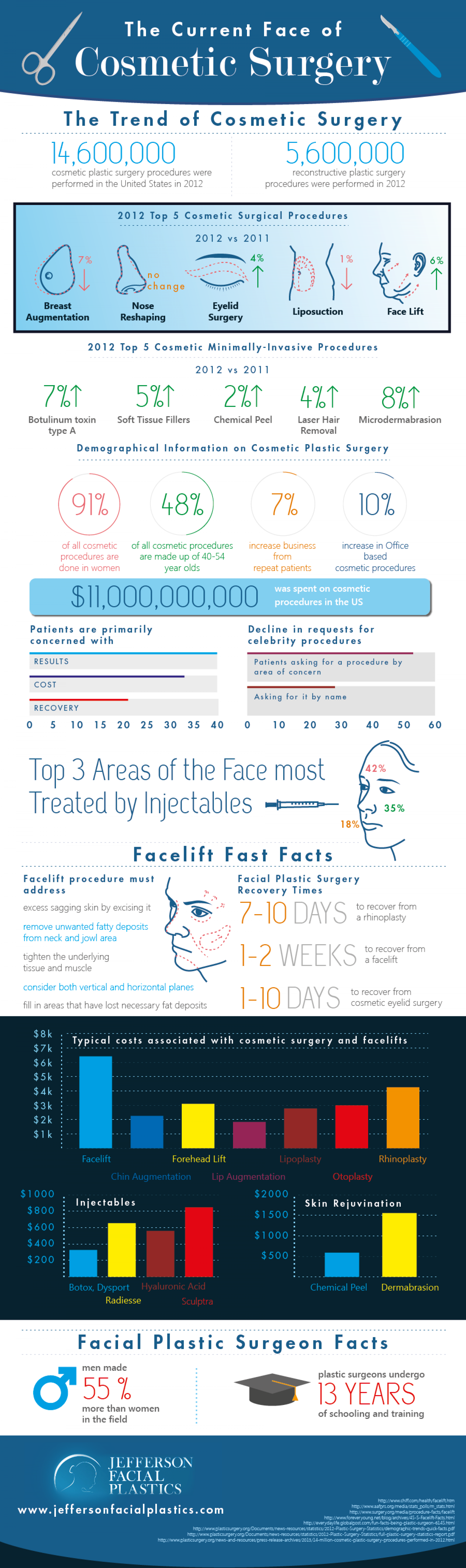 The Current Face of Cosmetic Surgery Infographic