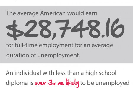 The Current State of Unemployment Infographic