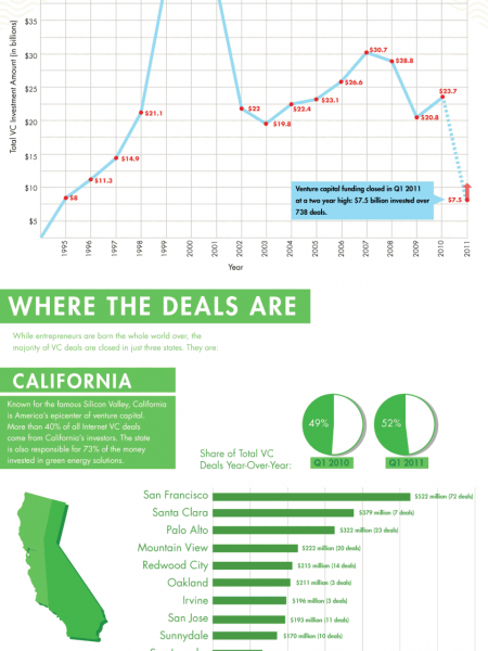 The Current State of Venture Capital Infographic