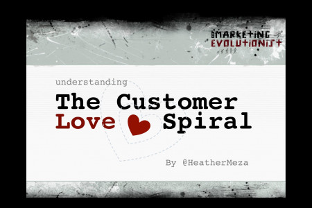 The Customer Love Spiral Infographic