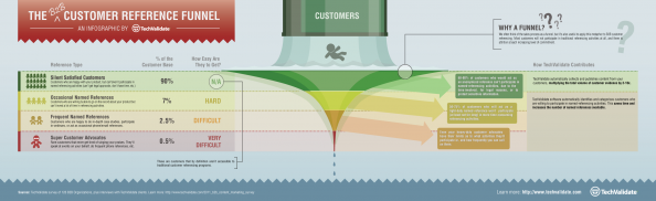 The Customer Reference Funnel Infographic
