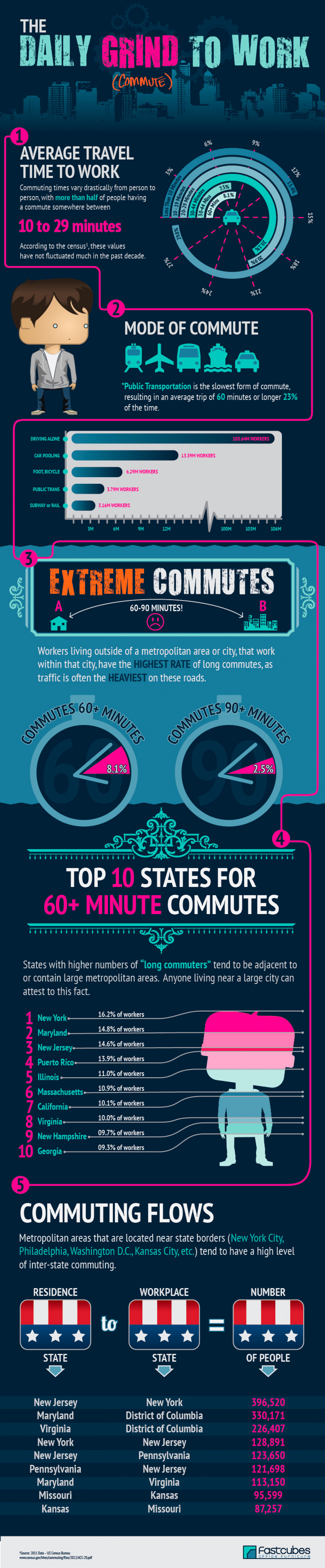 The Daily Grind (Commute) to Work Infographic