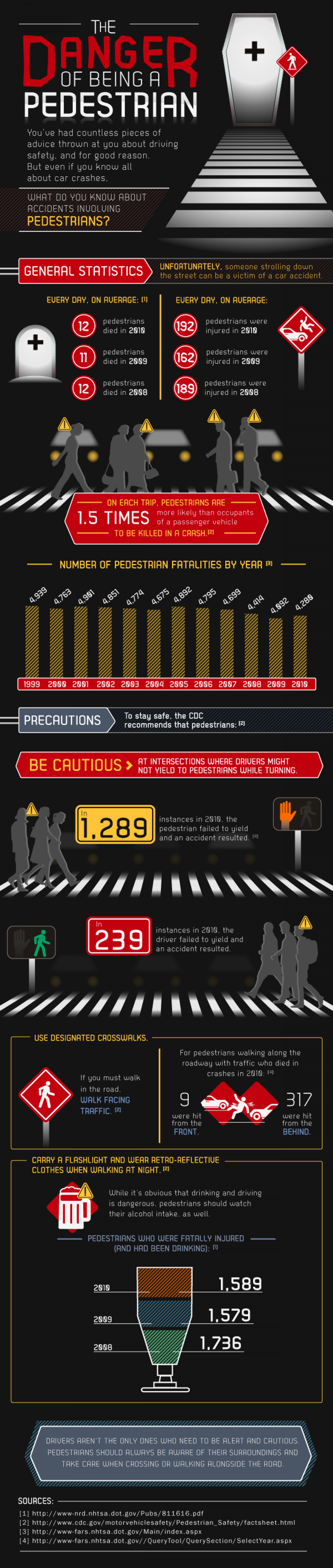 The Danger of Being a Pedestrian Infographic