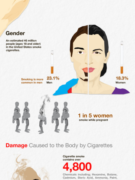 The Dangerous Effects of Nicotine Infographic