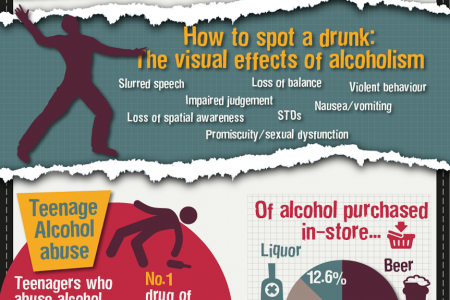 The Dangers of Abusing Alcohol Infographic