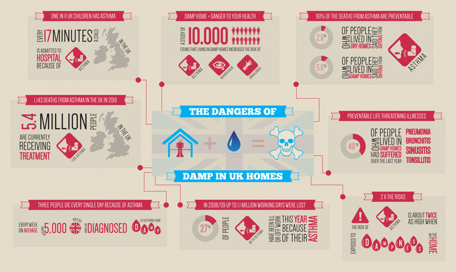 The Dangers of Damp in UK Homes Infographic