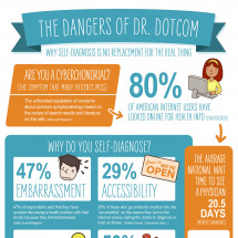 The Dangers of Dr. Dotcom Infographic