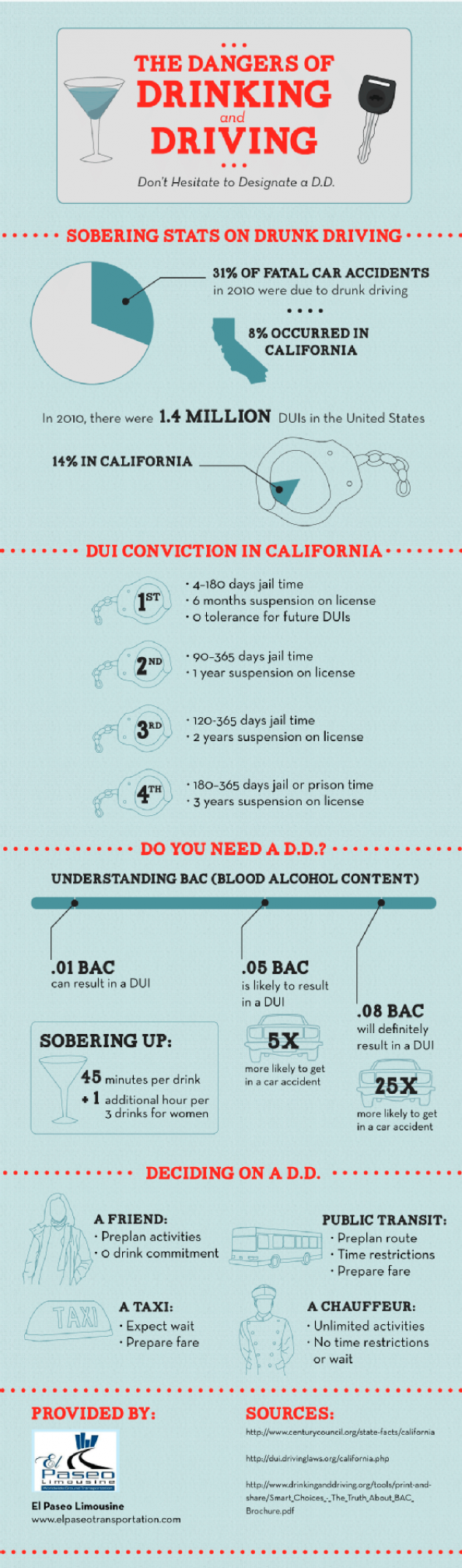 The Dangers of Drinking and Driving: Don't Hesitate to Designate a D.D. Infographic